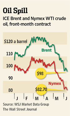 North of 56 | Oil & Gas | Weakening oil prices cast pall on oil sands